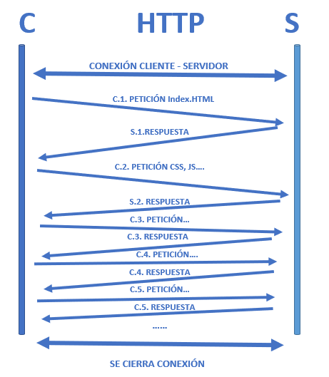 HTTP C-S