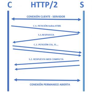 HTTP2 C-S