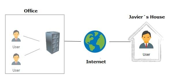 Conexión normal a través de internet.