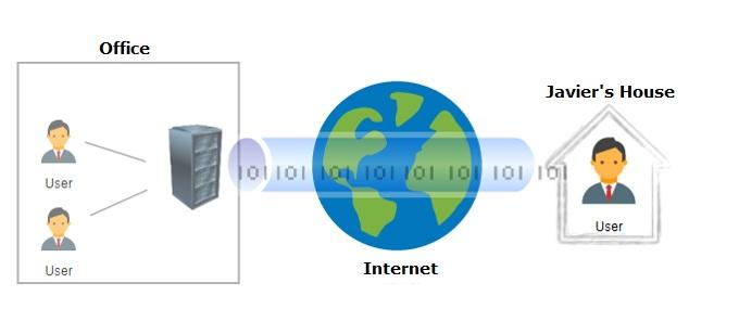 Conexión VPN.